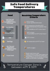 Proper Receiving Temps Infographic